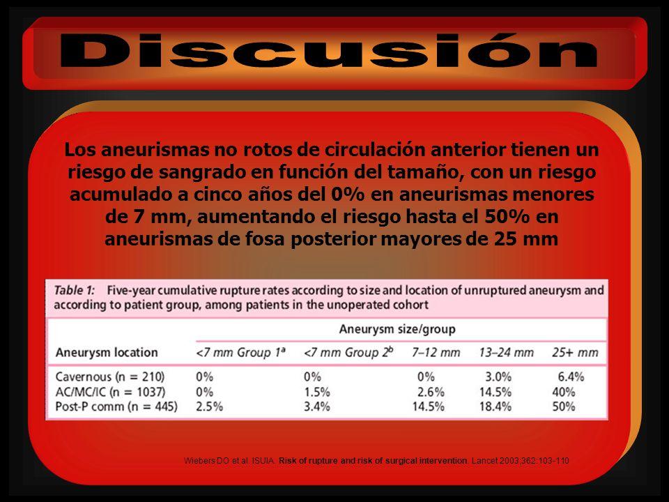 Los aneurismas no rotos de circulación anterior tienen un riesgo de sangrado en función del tamaño, con un riesgo acumulado a cinco años del 0% en ane
