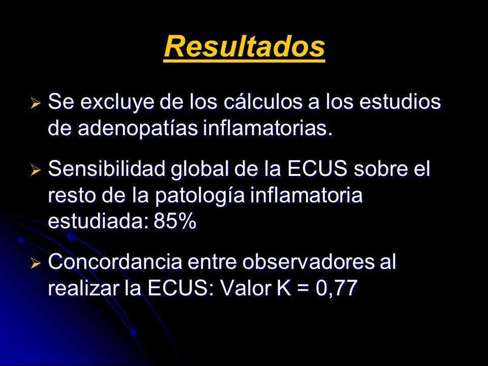 Resultados Se excluye de los cálculos a los estudios de adenopatías inflamatorias. Se excluye de los cálculos a los estudios de adenopatías inflamator