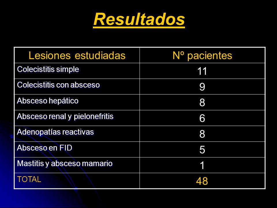 Resultados Lesiones estudiadasNº pacientes Colecistitis simple 11 Colecistitis con absceso 9 Absceso hepático 8 Absceso renal y pielonefritis 6 Adenop