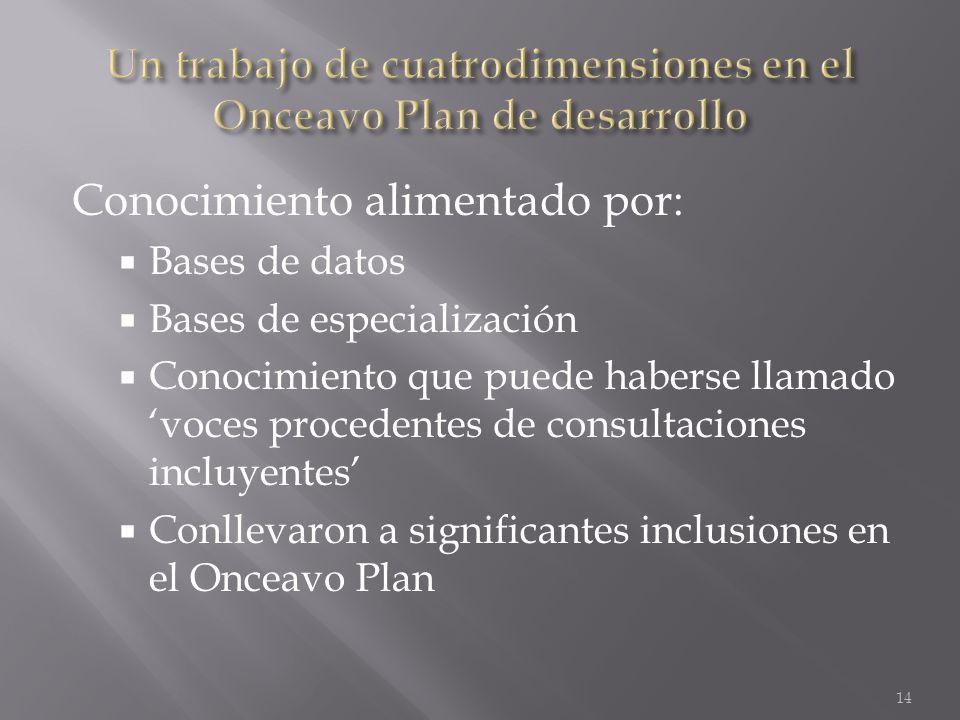 Conocimiento alimentado por: Bases de datos Bases de especialización Conocimiento que puede haberse llamado voces procedentes de consultaciones incluyentes Conllevaron a significantes inclusiones en el Onceavo Plan 14