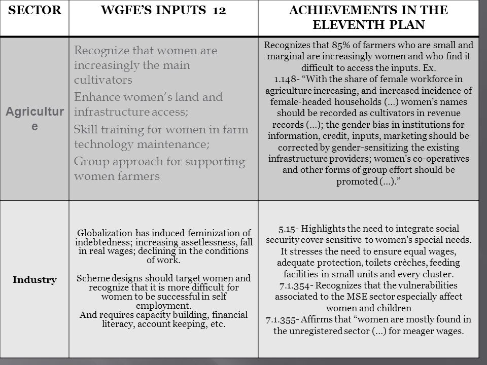 15 SECTORWGFES INPUTS 12ACHIEVEMENTS IN THE ELEVENTH PLAN Agricultur e Recognize that women are increasingly the main cultivators Enhance womens land