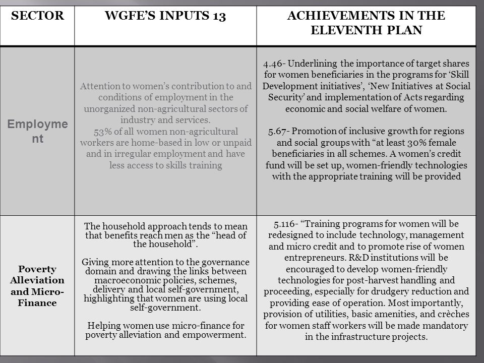 18 SECTORWGFES INPUTS 13ACHIEVEMENTS IN THE ELEVENTH PLAN Employme nt Attention to womens contribution to and conditions of employment in the unorganized non-agricultural sectors of industry and services.