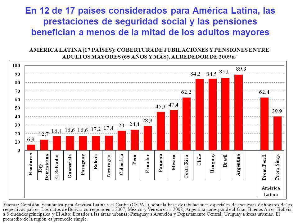 En 12 de 17 países considerados para América Latina, las prestaciones de seguridad social y las pensiones benefician a menos de la mitad de los adulto