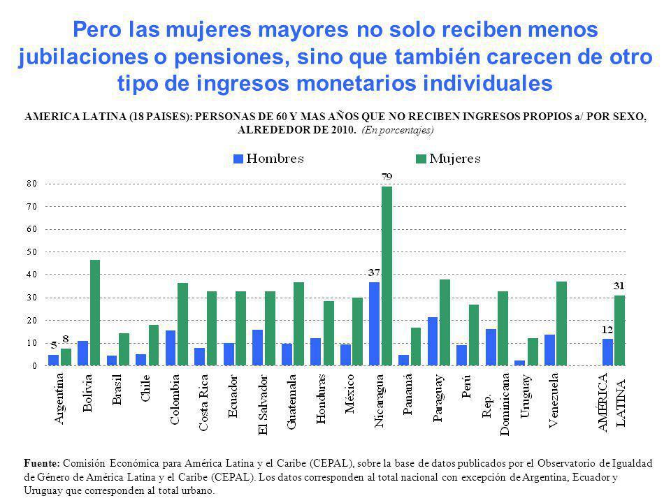 Pero las mujeres mayores no solo reciben menos jubilaciones o pensiones, sino que también carecen de otro tipo de ingresos monetarios individuales AME