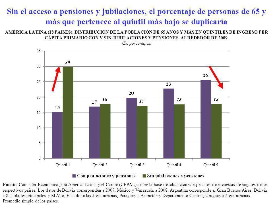 AMÉRICA LATINA (18 PAÍSES): DISTRIBUCIÓN DE LA POBLACIÓN DE 65 AÑOS Y MÁS EN QUINTILES DE INGRESO PER CÁPITA PRIMARIO CON Y SIN JUBILACIONES Y PENSION