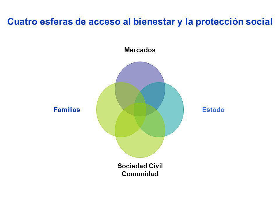 Cuatro esferas de acceso al bienestar y la protección social Mercados Estado Sociedad Civil Comunidad Familias
