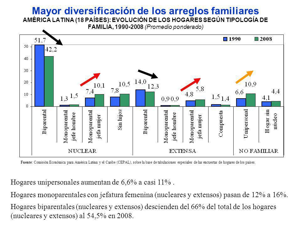 Mayor diversificación de los arreglos familiares AMÉRICA LATINA (18 PAÍSES): EVOLUCIÓN DE LOS HOGARES SEGÚN TIPOLOGÍA DE FAMILIA, 1990-2008 (Promedio