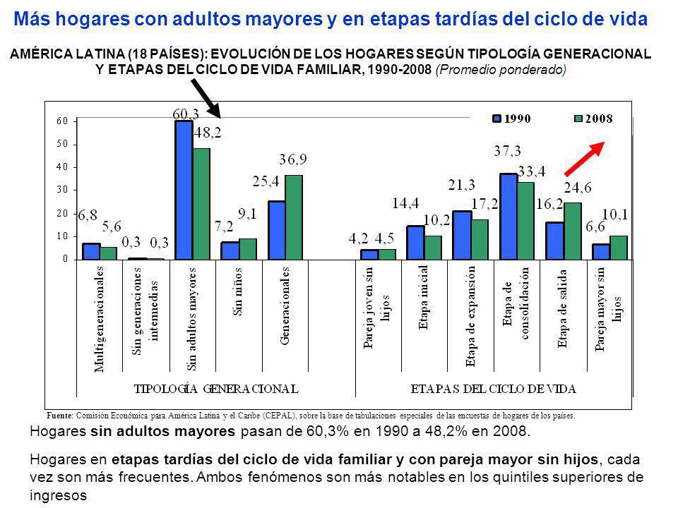 Más hogares con adultos mayores y en etapas tardías del ciclo de vida AMÉRICA LATINA (18 PAÍSES): EVOLUCIÓN DE LOS HOGARES SEGÚN TIPOLOGÍA GENERACIONA