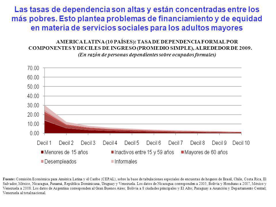 Las tasas de dependencia son altas y están concentradas entre los más pobres. Esto plantea problemas de financiamiento y de equidad en materia de serv