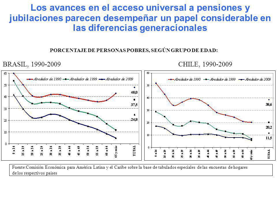 Los avances en el acceso universal a pensiones y jubilaciones parecen desempeñar un papel considerable en las diferencias generacionales BRASIL, 1990-