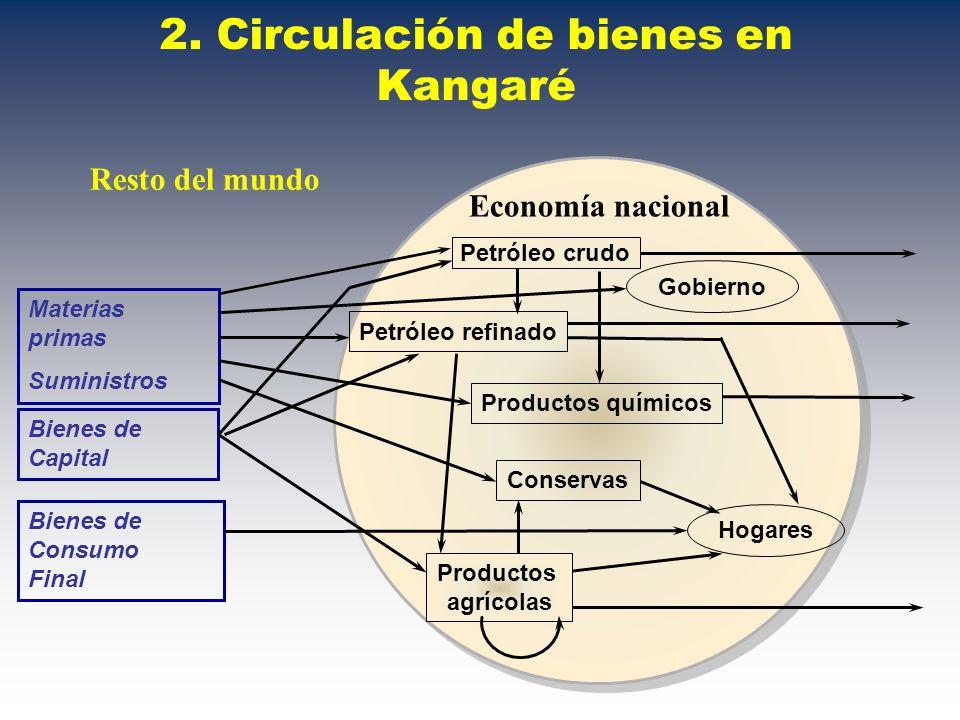 61. Cuentas económicas integradas de t 1 Cuentas corrientes, variaciones con relación a t 0
