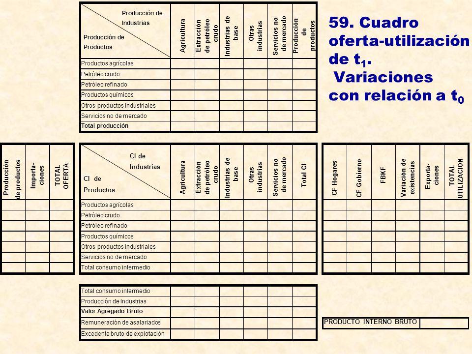 59. Cuadro oferta-utilización de t 1. Variaciones con relación a t 0