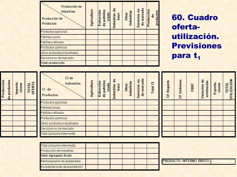 60. Cuadro oferta- utilización. Previsiones para t 1