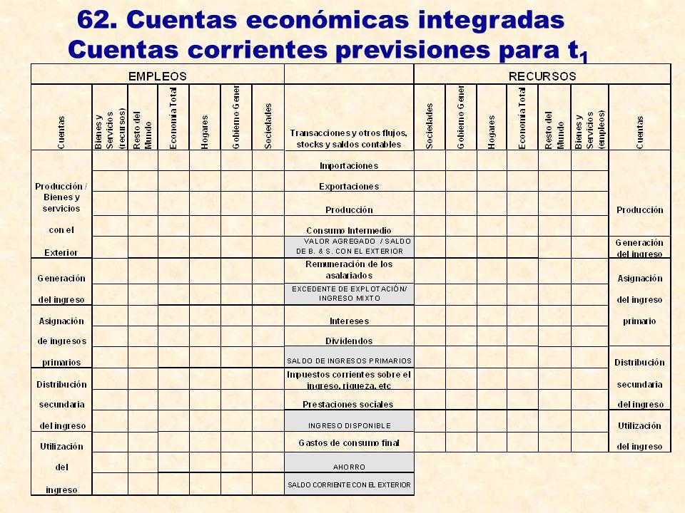 62. Cuentas económicas integradas Cuentas corrientes previsiones para t 1