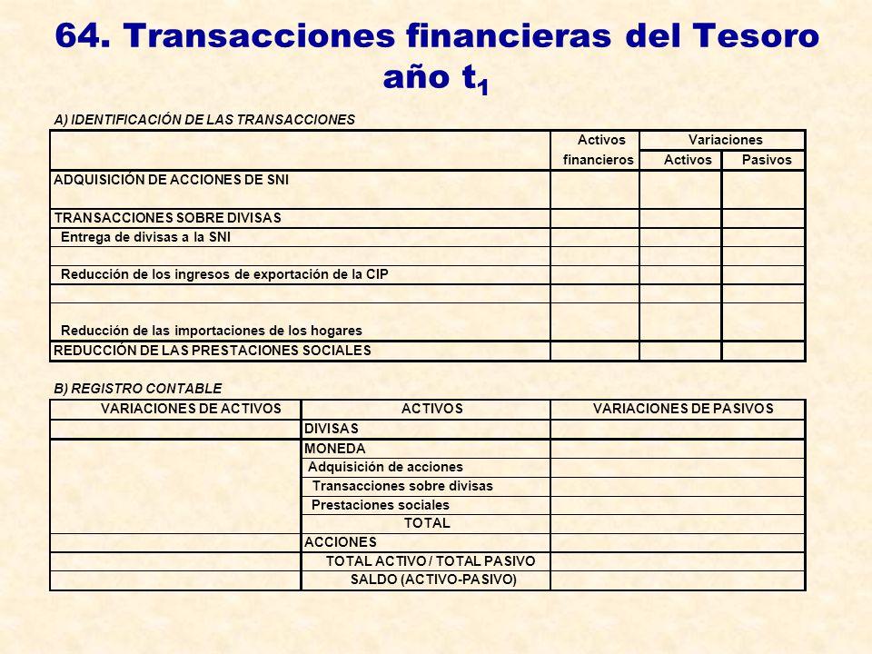 64. Transacciones financieras del Tesoro año t 1 A) IDENTIFICACIÓN DE LAS TRANSACCIONES ActivosVariaciones financierosActivosPasivos ADQUISICIÓN DE AC