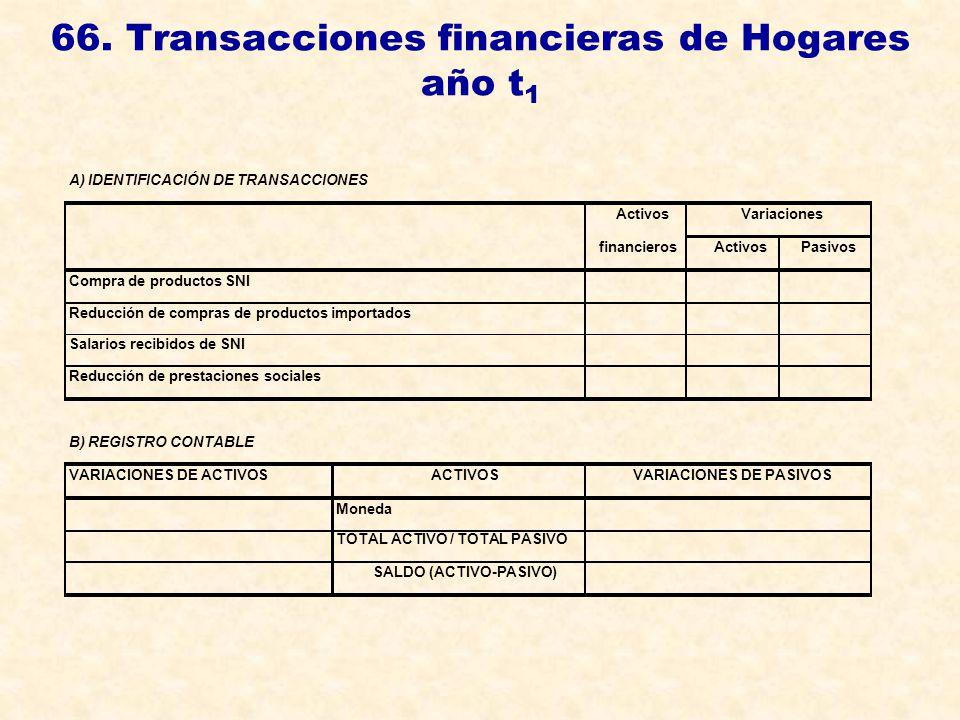 66. Transacciones financieras de Hogares año t 1 A) IDENTIFICACIÓN DE TRANSACCIONES ActivosVariaciones financierosActivosPasivos Compra de productos S