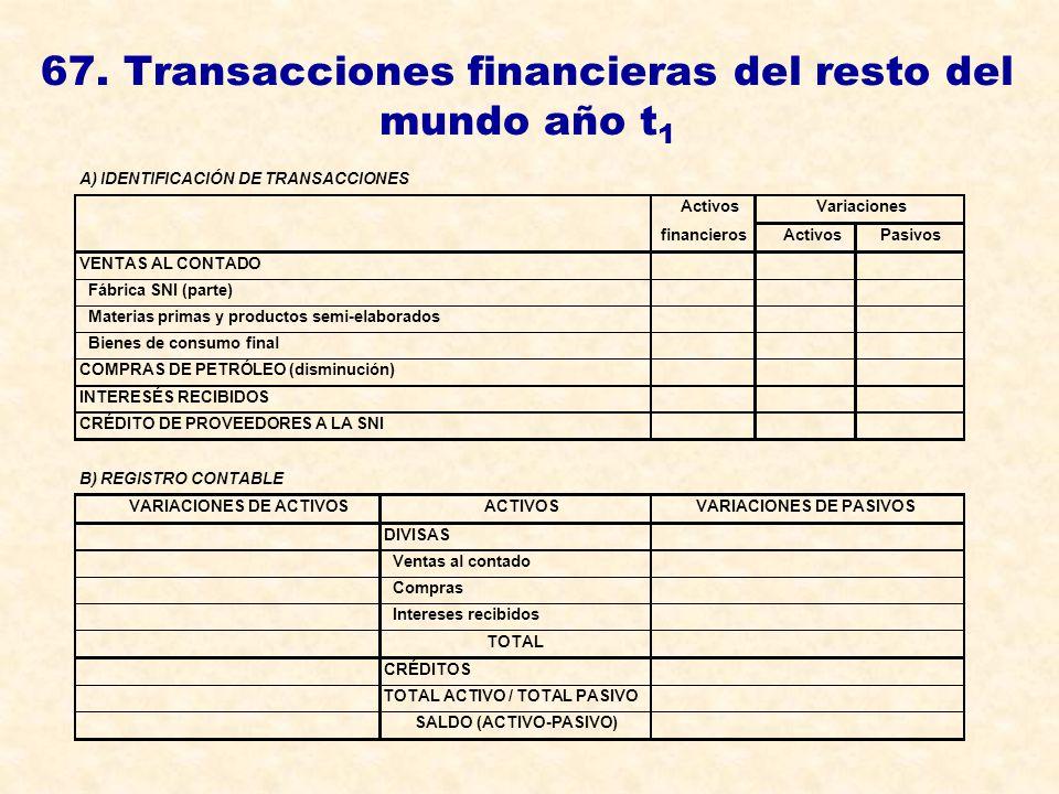 67. Transacciones financieras del resto del mundo año t 1