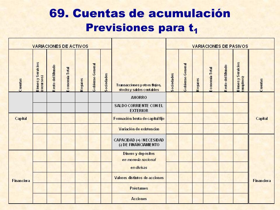 69. Cuentas de acumulación Previsiones para t 1