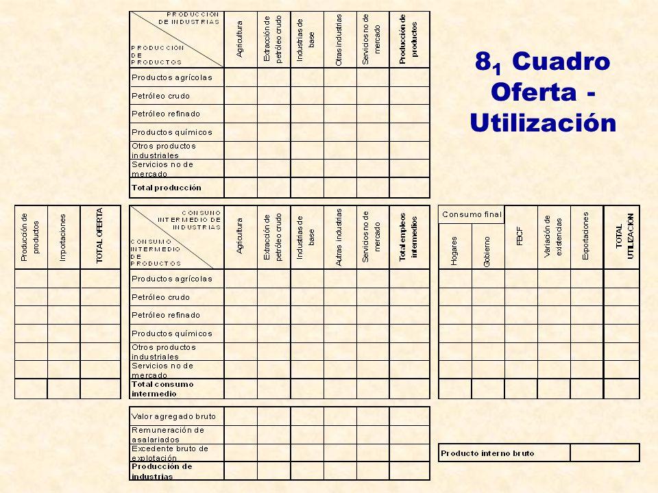 8 1 Cuadro Oferta - Utilización