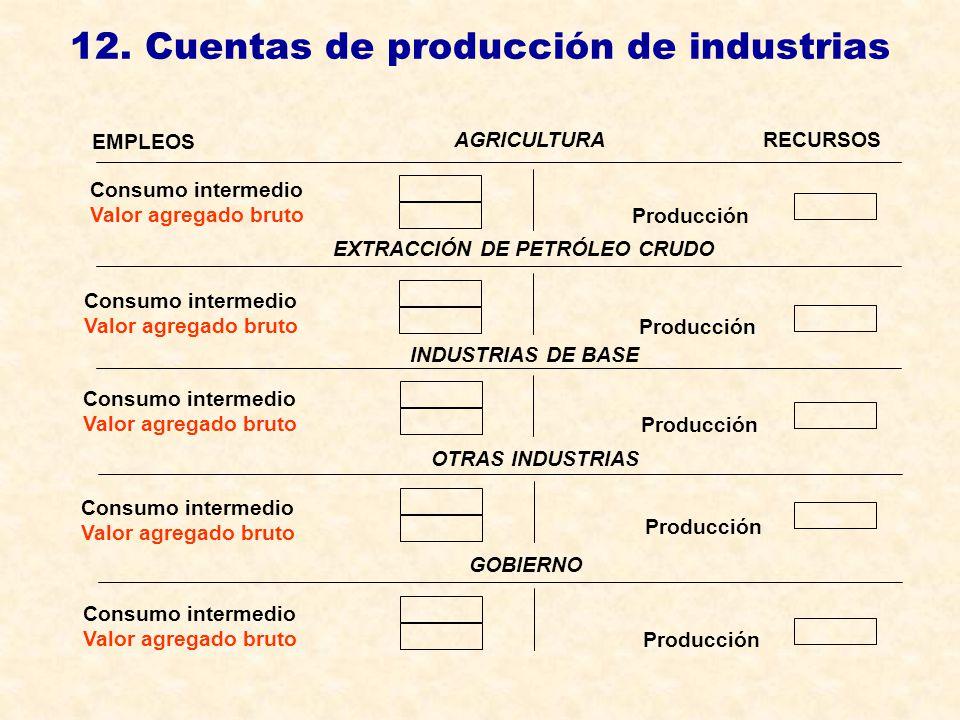12. Cuentas de producción de industrias EMPLEOS AGRICULTURARECURSOS EXTRACCIÓN DE PETRÓLEO CRUDO INDUSTRIAS DE BASE OTRAS INDUSTRIAS GOBIERNO Producci