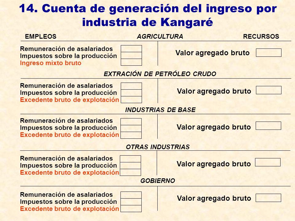 14. Cuenta de generación del ingreso por industria de Kangaré AGRICULTURARECURSOS EXTRACIÓN DE PETRÓLEO CRUDO INDUSTRIAS DE BASE OTRAS INDUSTRIAS GOBI