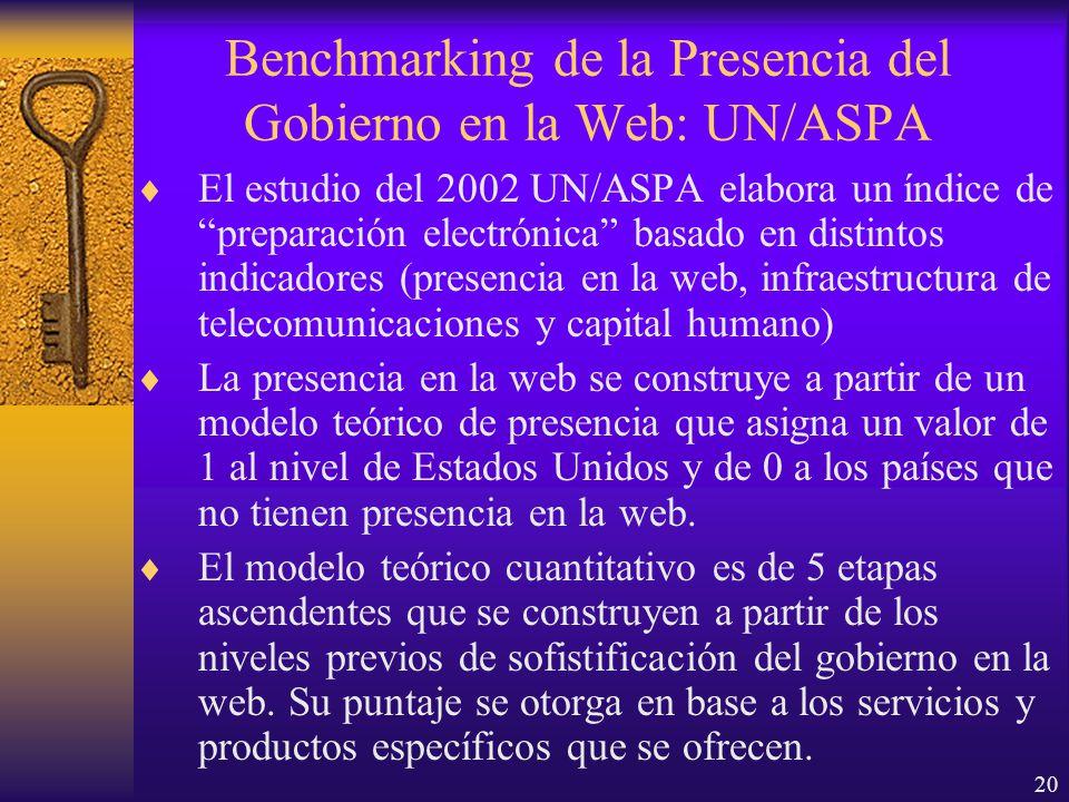 20 Benchmarking de la Presencia del Gobierno en la Web: UN/ASPA El estudio del 2002 UN/ASPA elabora un índice de preparación electrónica basado en distintos indicadores (presencia en la web, infraestructura de telecomunicaciones y capital humano) La presencia en la web se construye a partir de un modelo teórico de presencia que asigna un valor de 1 al nivel de Estados Unidos y de 0 a los países que no tienen presencia en la web.