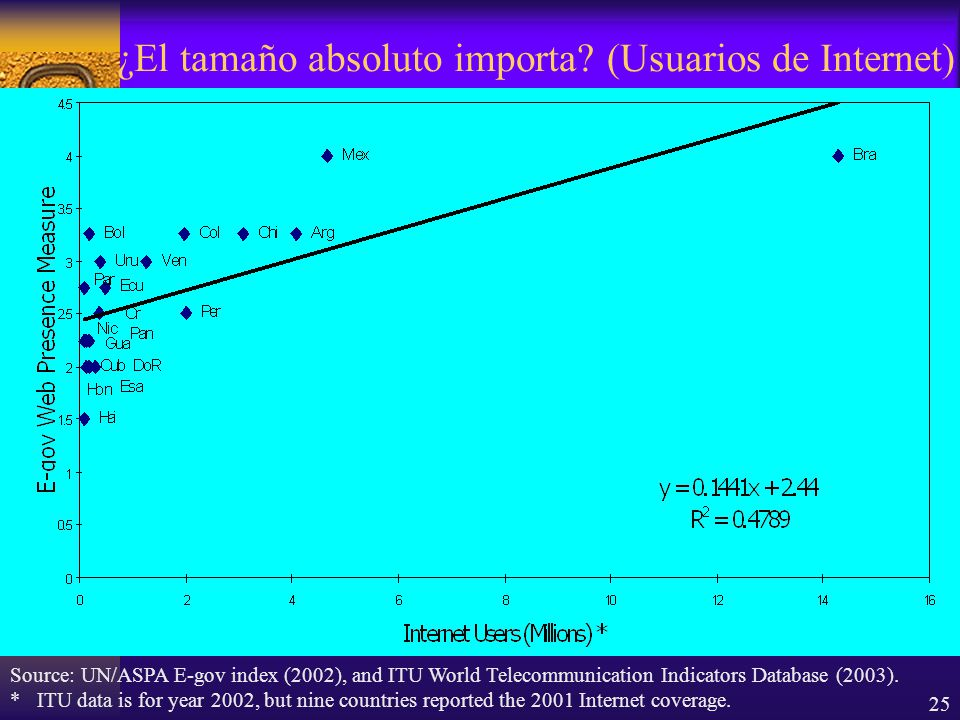 25 ¿El tamaño absoluto importa? (Usuarios de Internet) Source: UN/ASPA E-gov index (2002), and ITU World Telecommunication Indicators Database (2003).