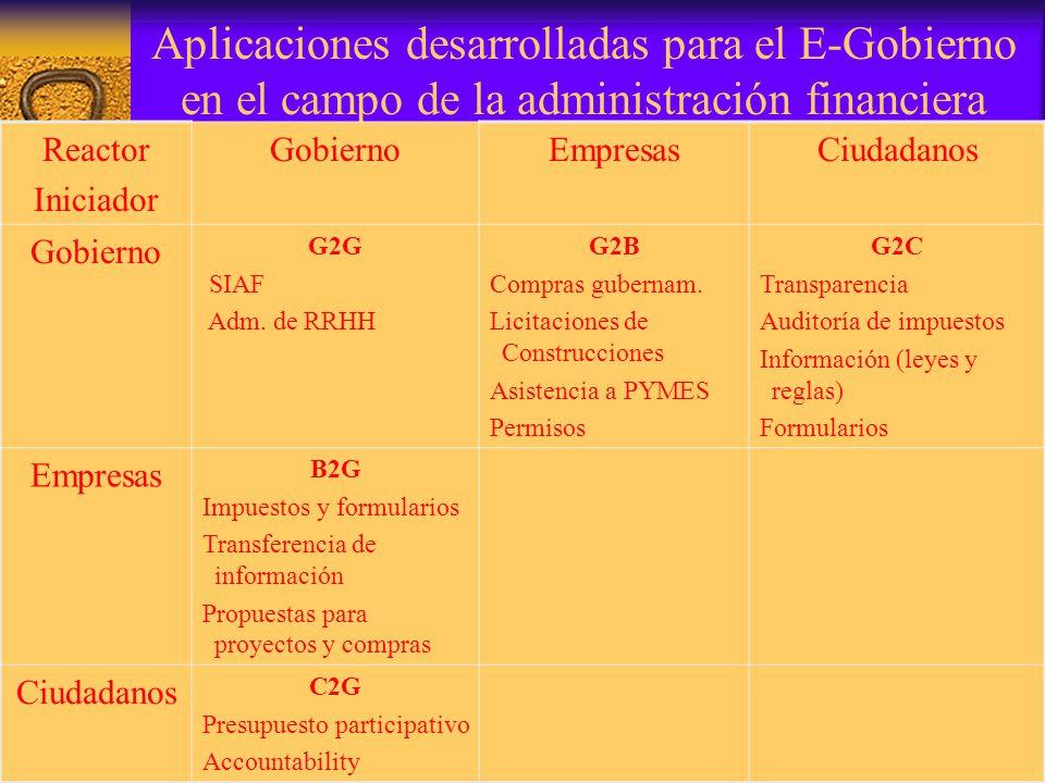 9 Aplicaciones desarrolladas para el E-Gobierno en el campo de la administración financiera Reactor Iniciador GobiernoEmpresasCiudadanos Gobierno G2G SIAF Adm.