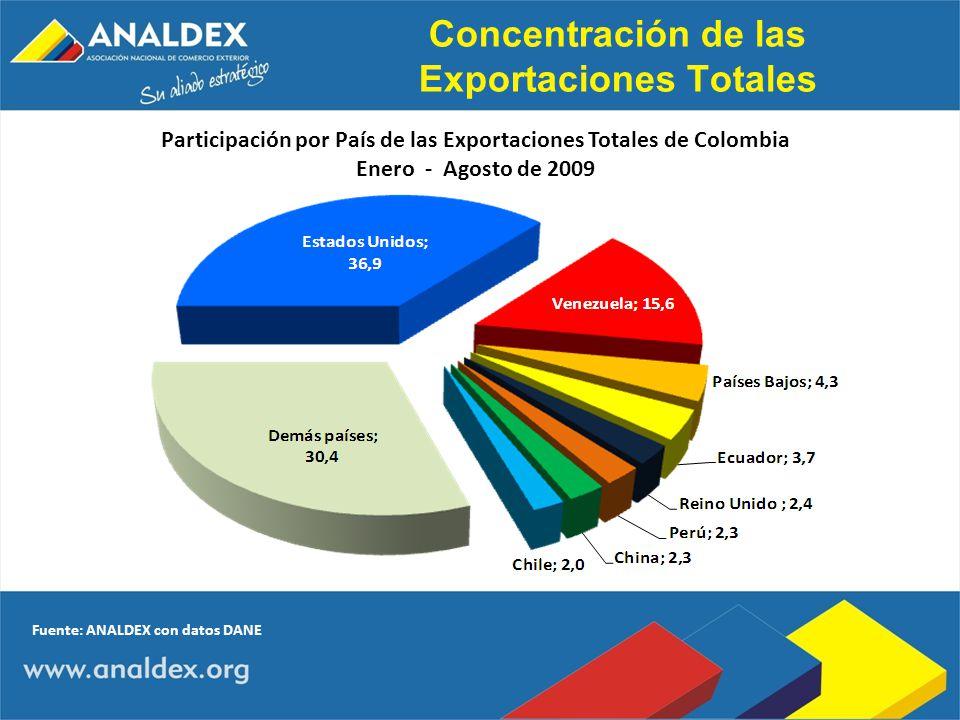 Concentración de las Exportaciones Totales Participación por País de las Exportaciones Totales de Colombia Enero - Agosto de 2009 Fuente: ANALDEX con