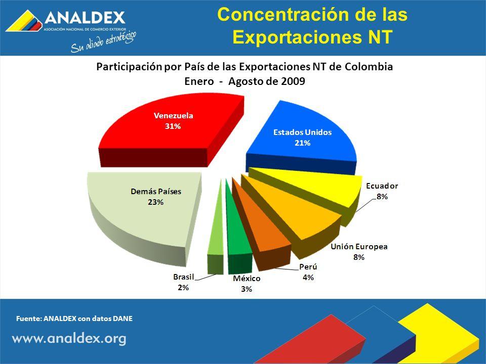 Concentración de las Exportaciones NT Participación por País de las Exportaciones NT de Colombia Enero - Agosto de 2009 Fuente: ANALDEX con datos DANE