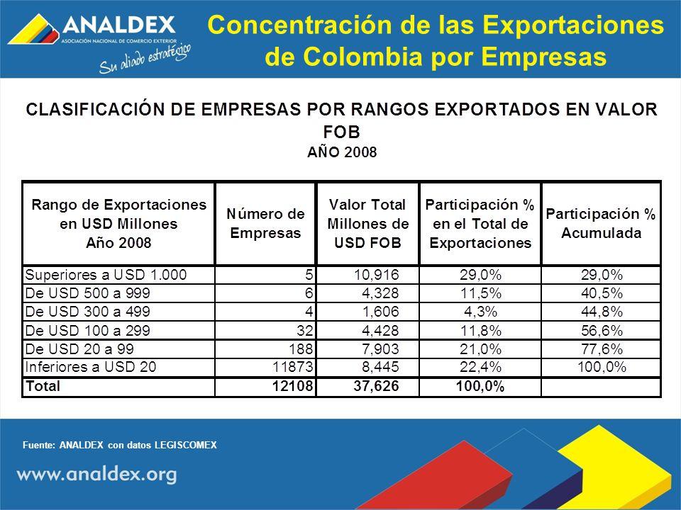 Concentración de las Exportaciones de Colombia por Empresas Fuente: ANALDEX con datos LEGISCOMEX