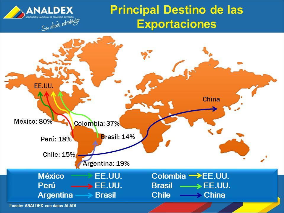 Principal Destino de las Exportaciones Fuente: ANALDEX con datos ALADI México EE.UU.Colombia EE.UU. Perú EE.UU. Brasil EE.UU. Argentina BrasilChile Ch