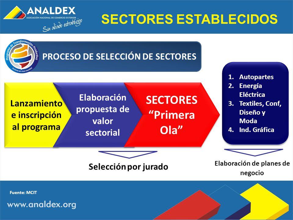 Elaboración de planes de negocio SECTORES ESTABLECIDOS PROCESO DE SELECCIÓN DE SECTORES Lanzamiento e inscripción al programa Elaboración propuesta de