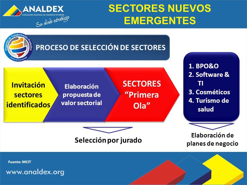 Invitación sectores identificados Elaboración propuesta de valor sectorial Elaboración propuesta de valor sectorial SECTORES Primera Ola Elaboración d