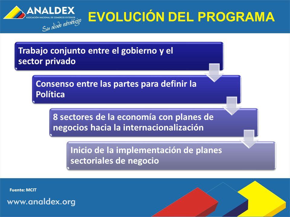 EVOLUCIÓN DEL PROGRAMA Trabajo conjunto entre el gobierno y el sector privado Consenso entre las partes para definir la Política 8 sectores de la econ