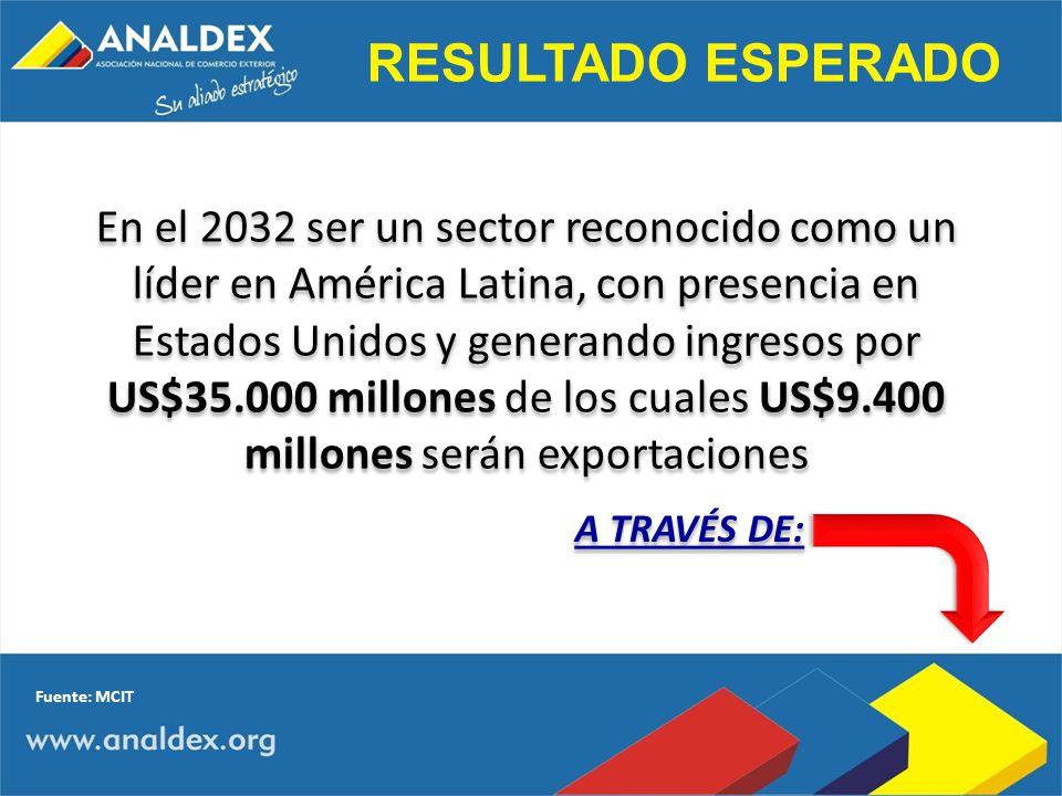 En el 2032 ser un sector reconocido como un líder en América Latina, con presencia en Estados Unidos y generando ingresos por US$35.000 millones de lo