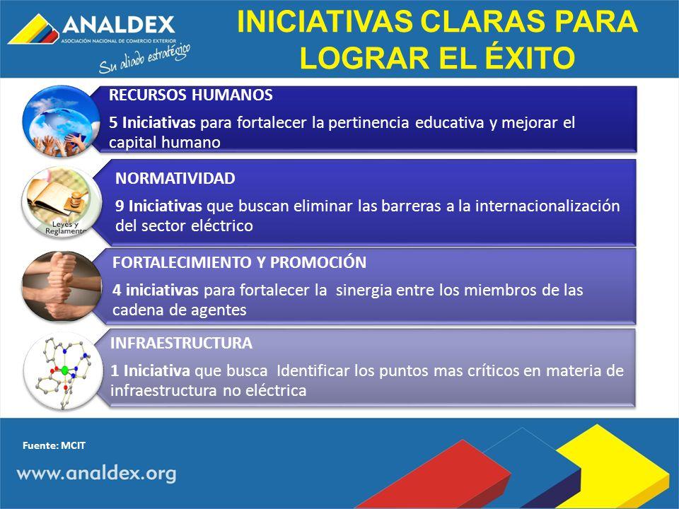 RECURSOS HUMANOS 5 Iniciativas para fortalecer la pertinencia educativa y mejorar el capital humano NORMATIVIDAD 9 Iniciativas que buscan eliminar las