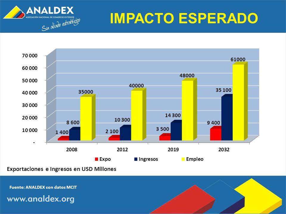 IMPACTO ESPERADO Exportaciones e Ingresos en USD Millones Fuente: ANALDEX con datos MCIT
