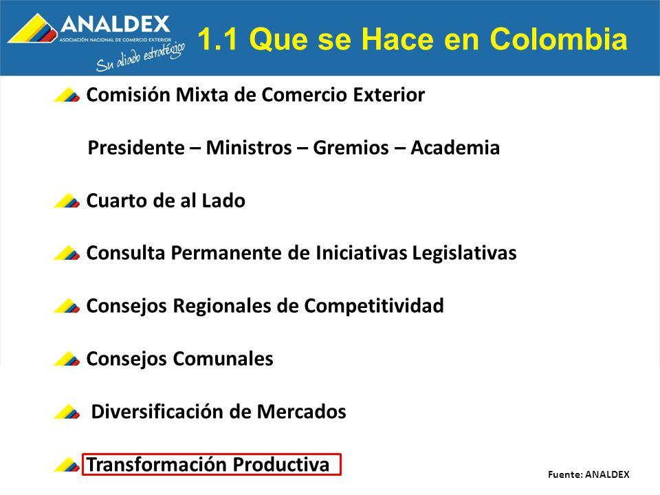 1.1 Que se Hace en Colombia Comisión Mixta de Comercio Exterior Presidente – Ministros – Gremios – Academia Cuarto de al Lado Consulta Permanente de I