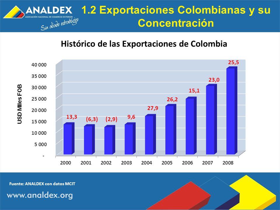 1.2 Exportaciones Colombianas y su Concentración USD Miles FOB 13,3 (6,3)(2,9) 9,6 27,9 26,2 15,1 23,0 25,5 Fuente: ANALDEX con datos MCIT