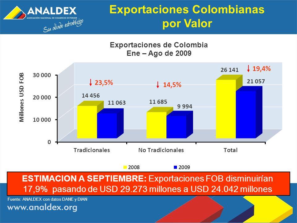 Exportaciones Colombianas por Valor 19,4% 14,5% 23,5% Fuente: ANALDEX con datos DANE y DIAN ESTIMACION A SEPTIEMBRE: Exportaciones FOB disminuirían 17