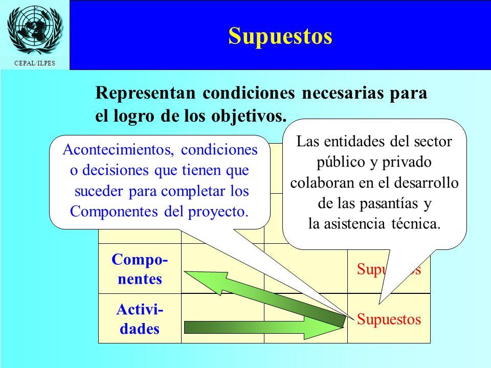 CEPAL/ILPES Representan condiciones necesarias para el logro de los objetivos. Fin Propósito Compo- nentes Activi- dades Supuestos Las entidades del s