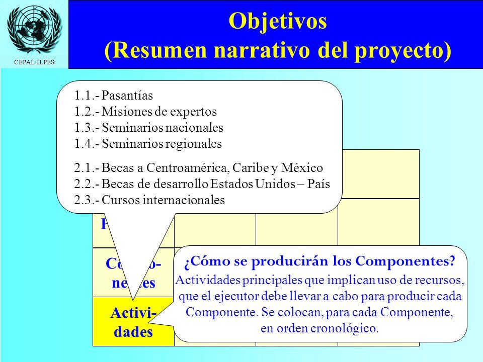 CEPAL/ILPES Objetivos (Resumen narrativo del proyecto) Fin Propósito Compo- nentes Activi- dades ¿Cómo se producirán los Componentes? Actividades prin