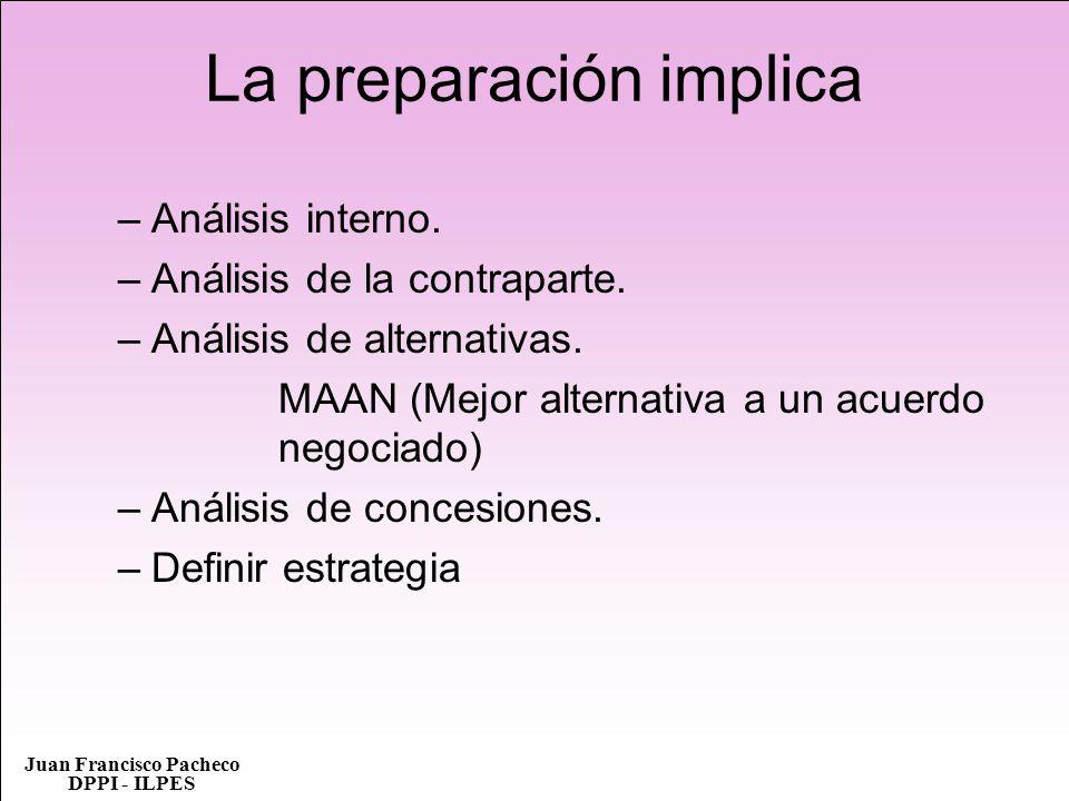 Juan Francisco Pacheco DPPI - ILPES La preparación implica –Análisis interno. –Análisis de la contraparte. –Análisis de alternativas. MAAN (Mejor alte