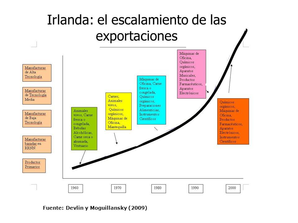 Irlanda: el escalamiento de las exportaciones Fuente: Devlin y Moguillansky (2009)