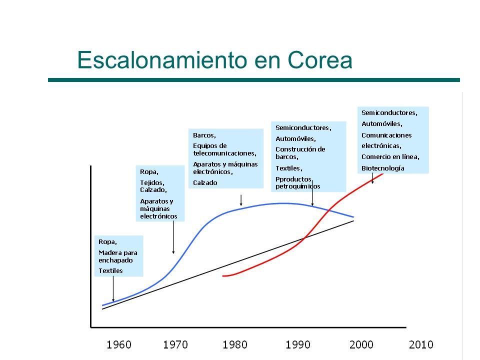 Escalonamiento en Corea Fuente: Devlin y Moguillansky (2009)