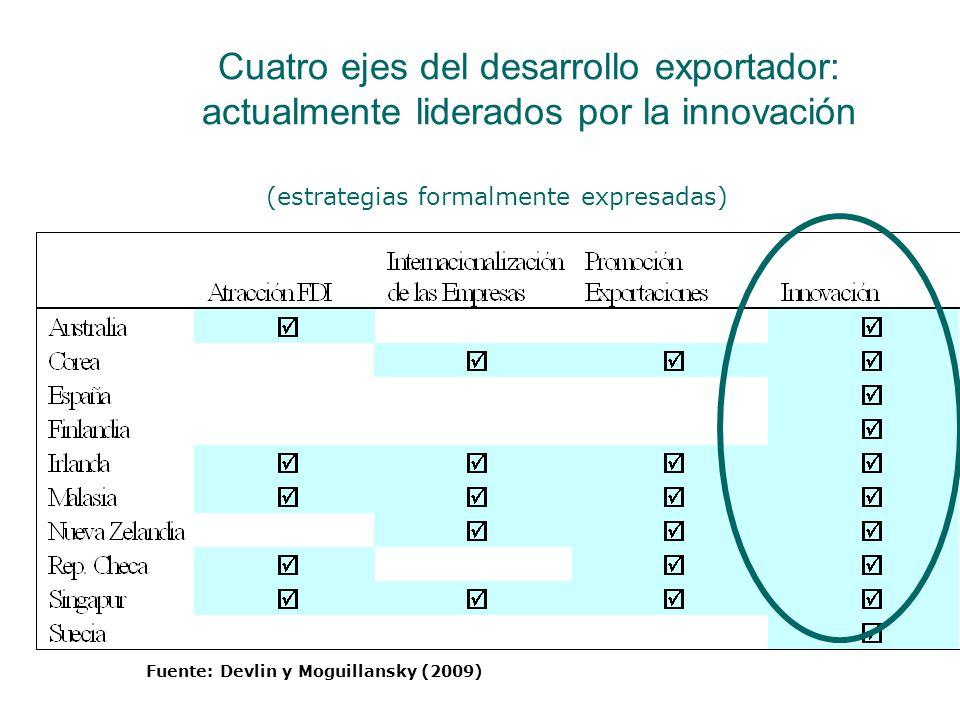 Cuatro ejes del desarrollo exportador: actualmente liderados por la innovación (estrategias formalmente expresadas) Fuente: Devlin y Moguillansky (2009)