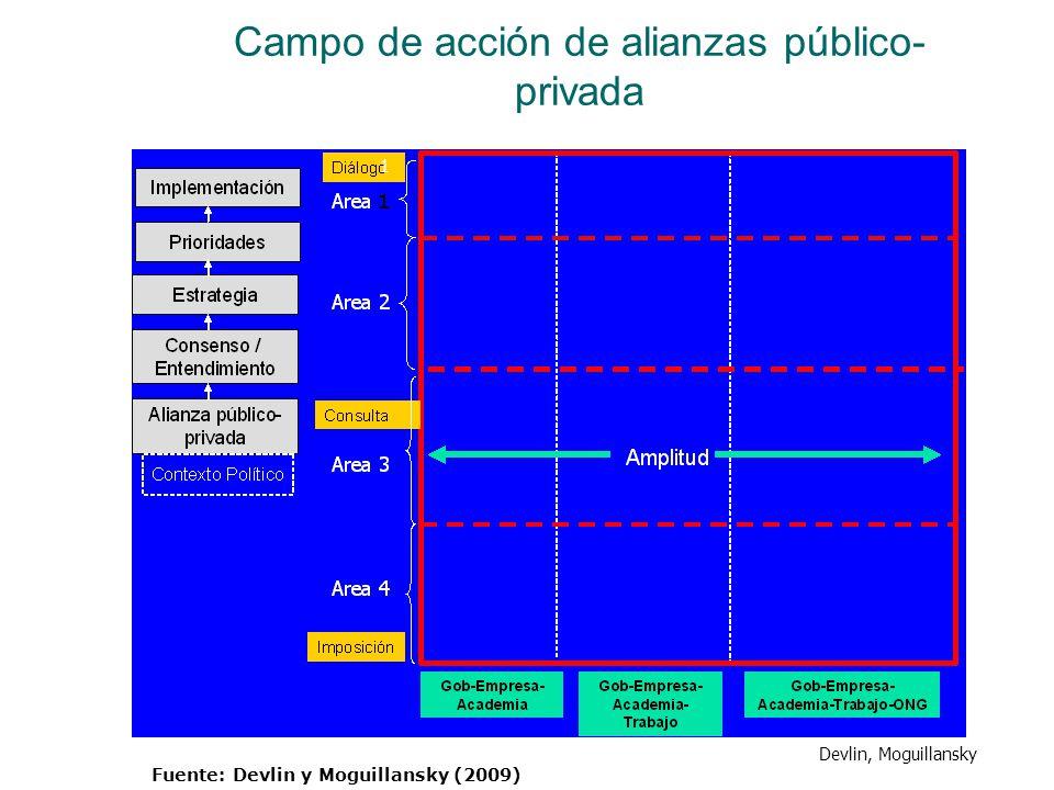 Campo de acción de alianzas público- privada 1 Devlin, Moguillansky Fuente: Devlin y Moguillansky (2009)