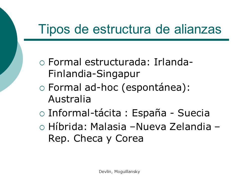 Devlin, Moguillansky Tipos de estructura de alianzas Formal estructurada: Irlanda- Finlandia-Singapur Formal ad-hoc (espontánea): Australia Informal-t