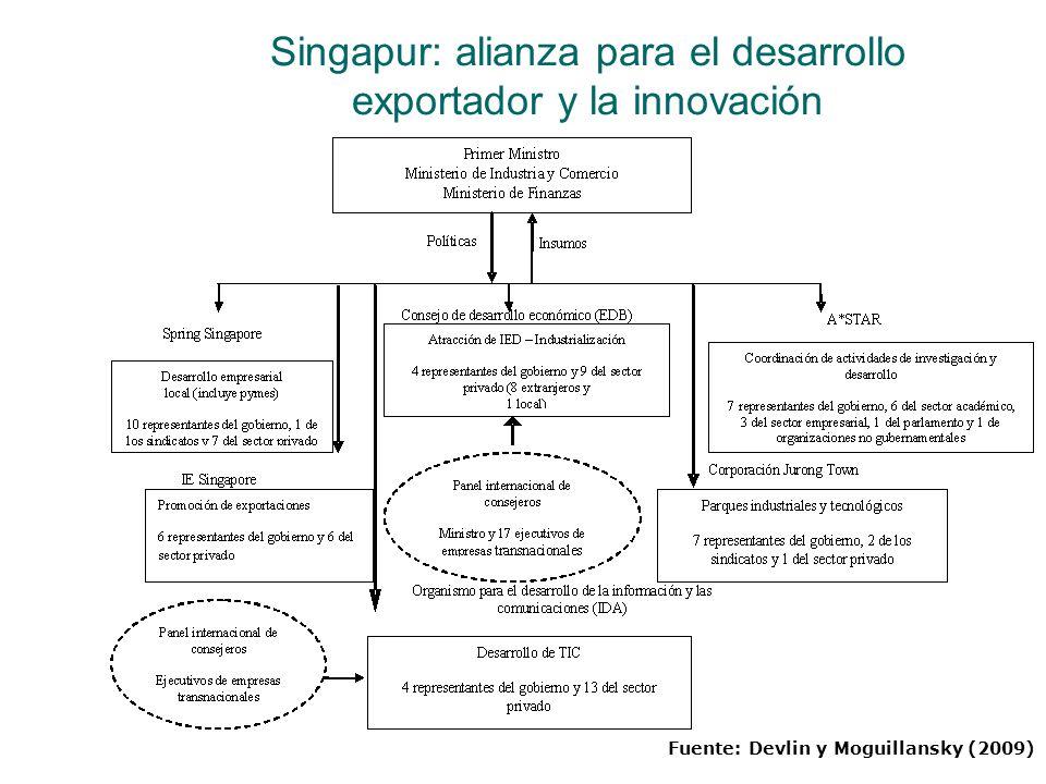 Singapur: alianza para el desarrollo exportador y la innovación Fuente: Devlin y Moguillansky (2009)